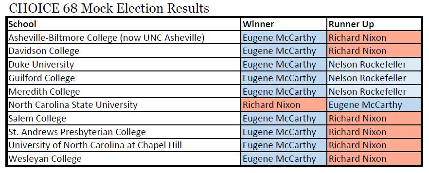 Choice 68 NC School Winners and Runners Up