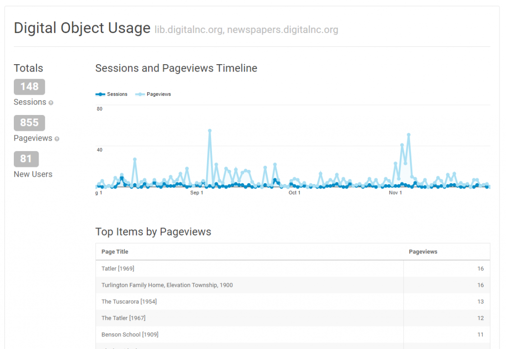 "A graph showing number of sessions and pageviews, along with ""top items by pageviews"" for a single partner's collection digitalnc.org."
