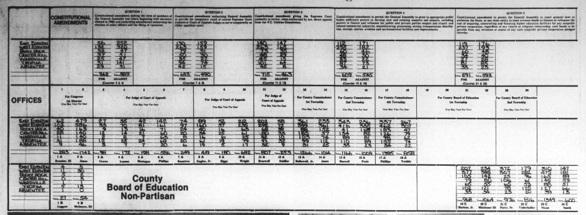 Image from the front page of The Chowan Herald depicting a graphic of the election results. It details votes by office, amendment, candidate,and region.